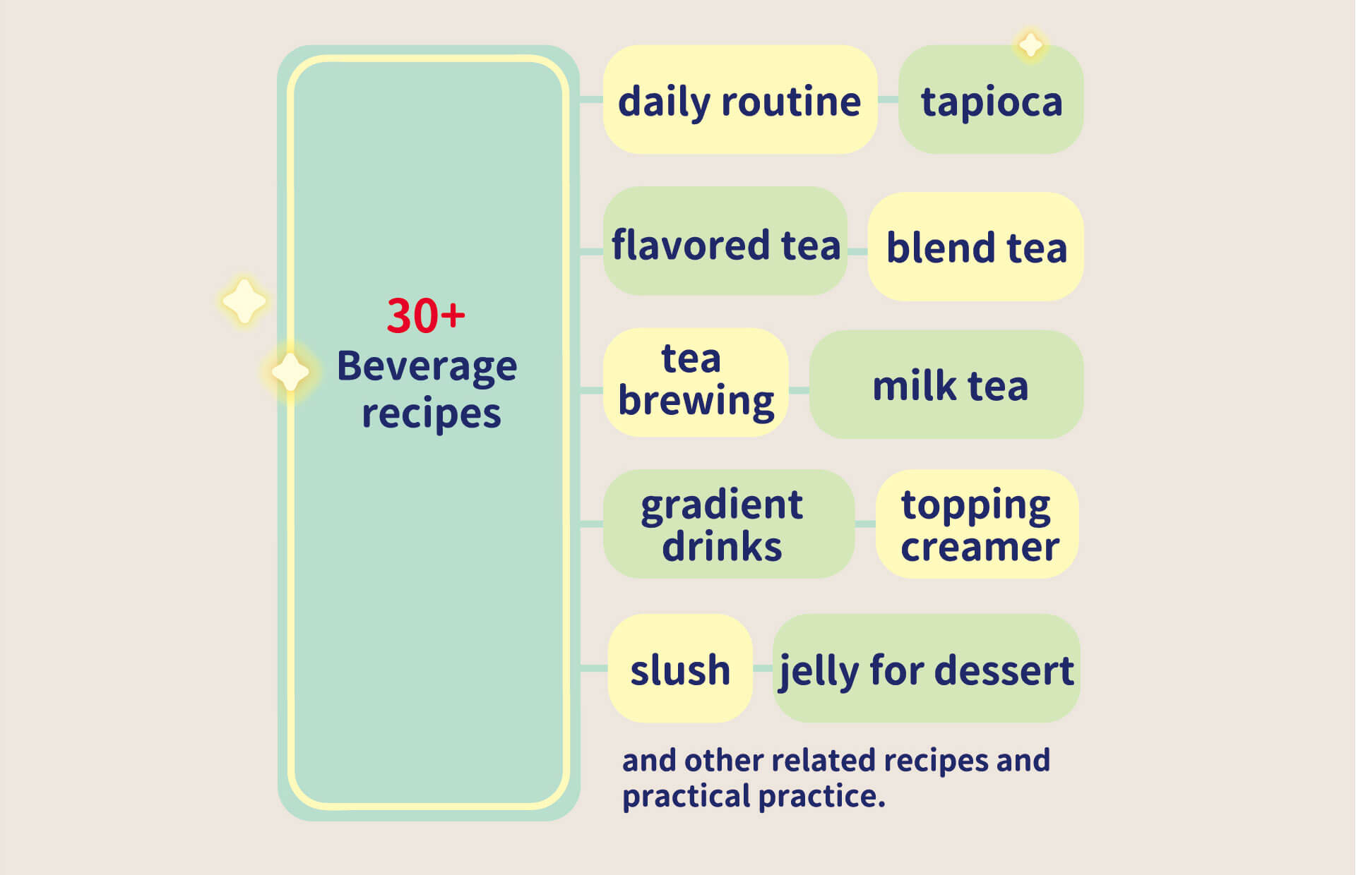 JD HALL Bubble Tea Training Course